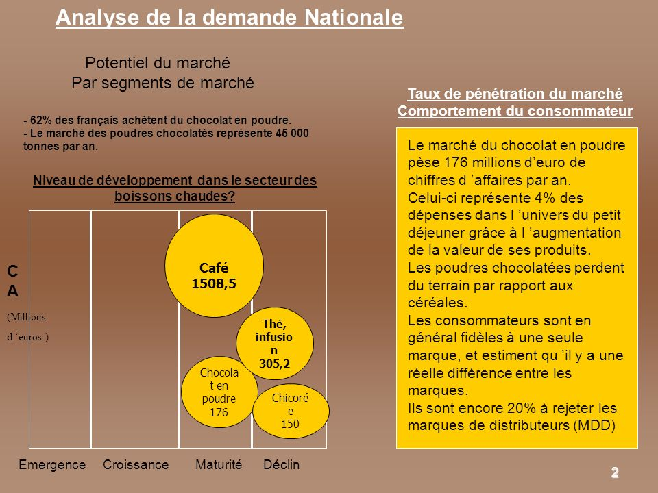 Analyse de la demande Nationale
