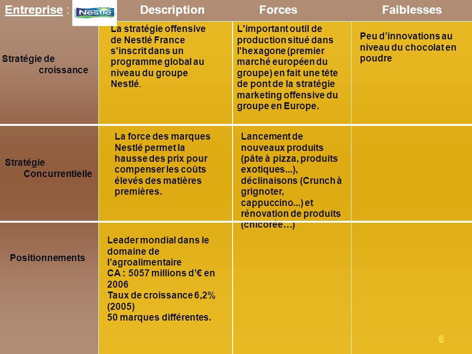 Entreprise : Nestlé Description Forces Faiblesses