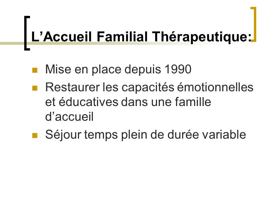 L'Accueil Familial Thérapeutique: