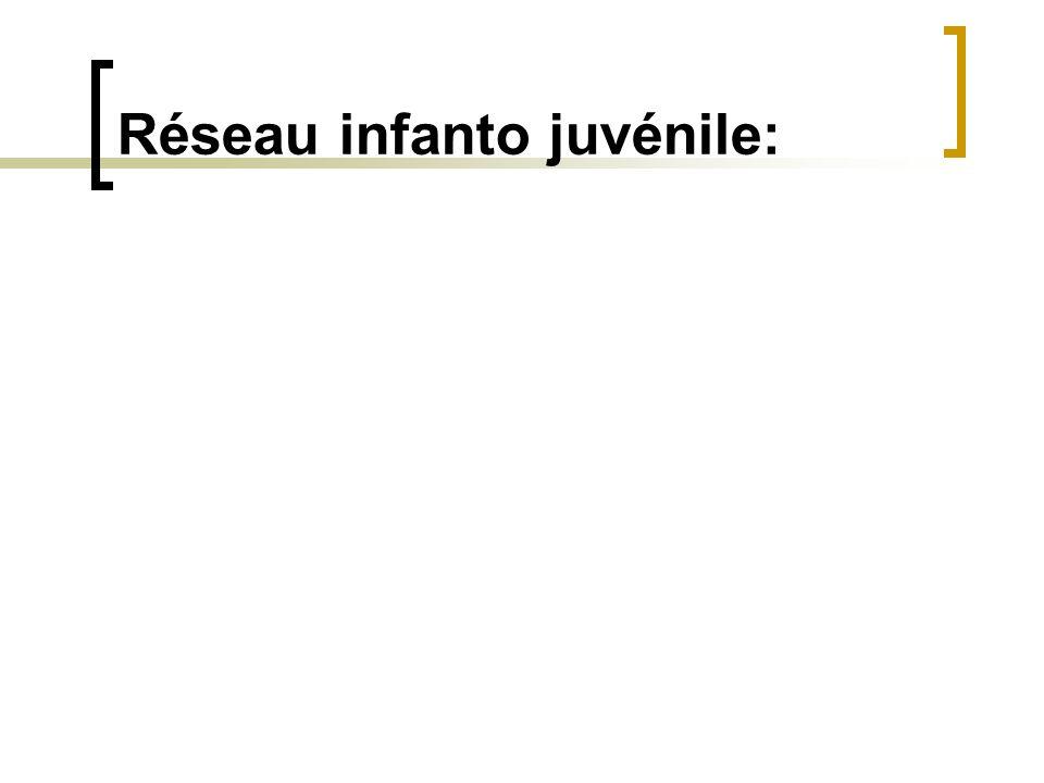 Réseau infanto juvénile: