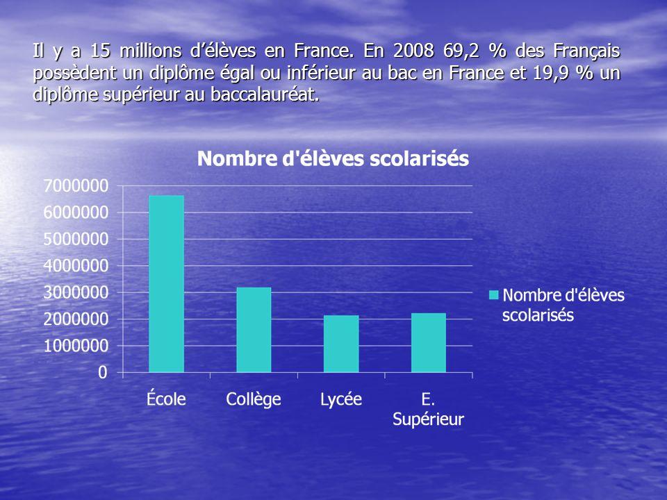 Il y a 15 millions d'élèves en France