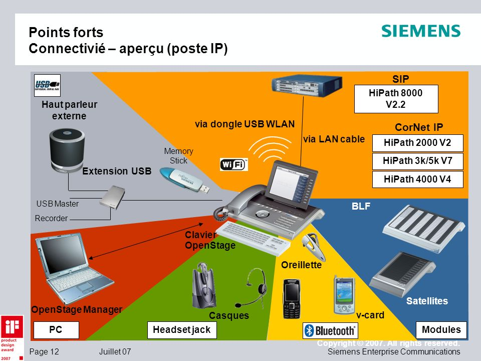 Points forts Connectivié – aperçu (poste IP)