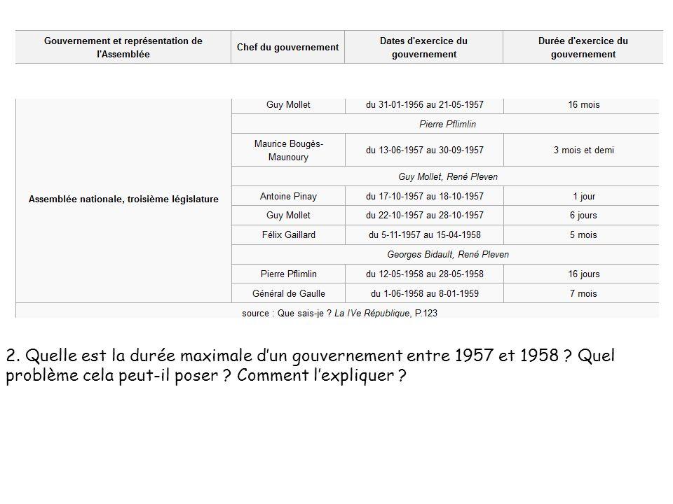 2. Quelle est la durée maximale d'un gouvernement entre 1957 et 1958