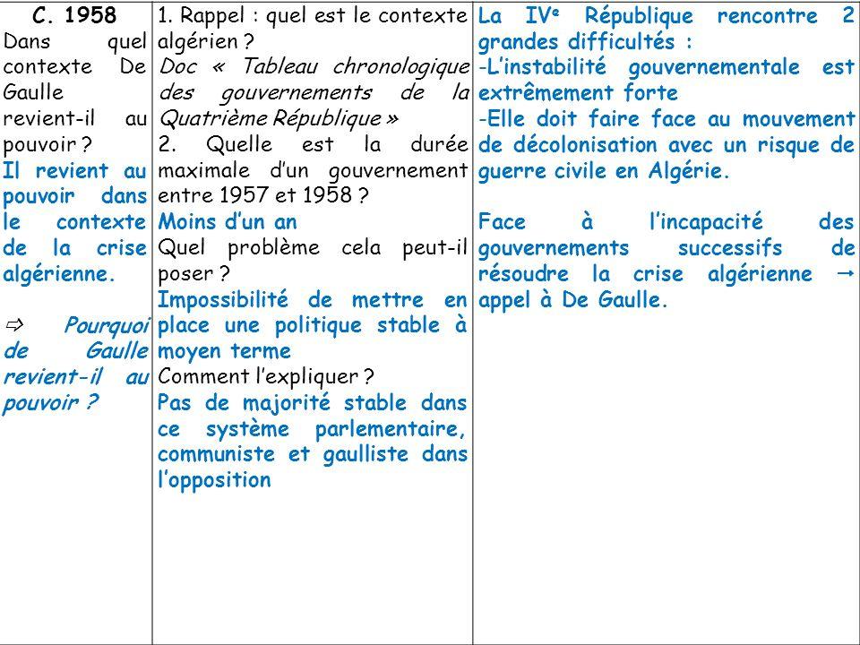 C. 1958 Dans quel contexte De Gaulle revient-il au pouvoir Il revient au pouvoir dans le contexte de la crise algérienne.