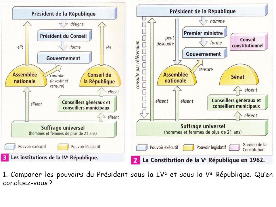 1. Comparer les pouvoirs du Président sous la IVe et sous la Ve République. Qu'en concluez-vous