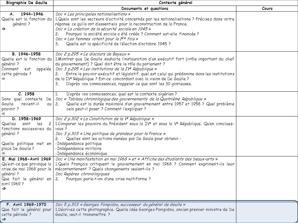 Documents et questions