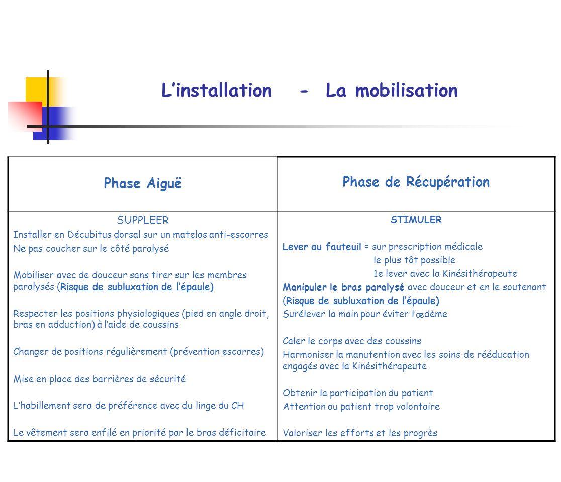 L'installation - La mobilisation