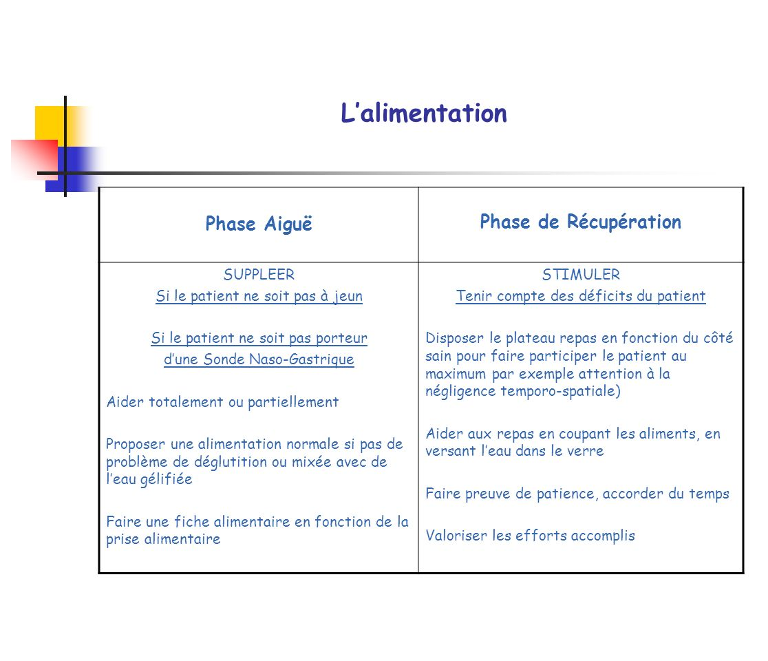 L'alimentation Phase de Récupération Phase Aiguë SUPPLEER