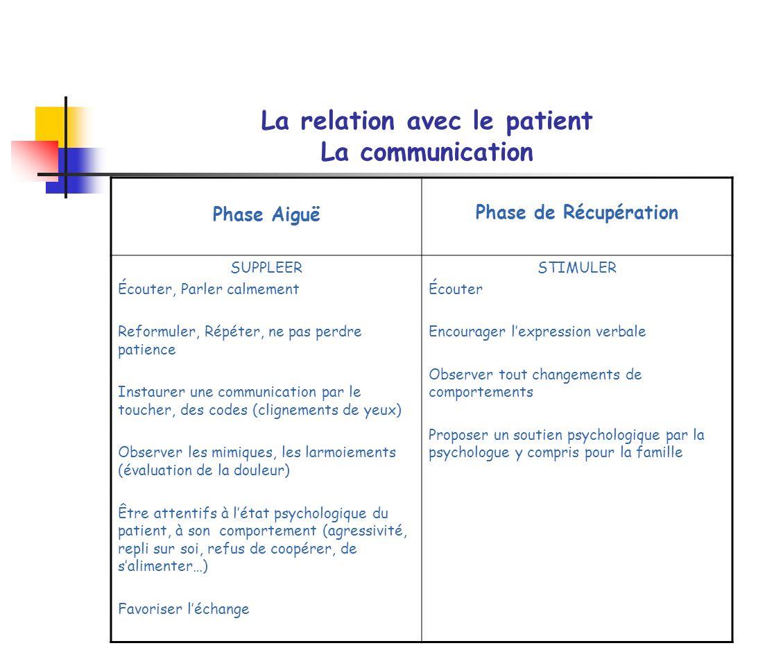 La relation avec le patient La communication