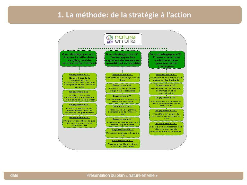 1. La méthode: de la stratégie à l'action