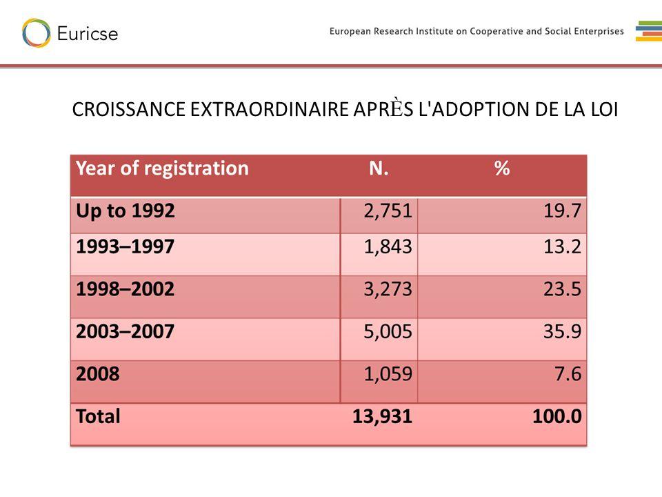 CROISSANCE EXTRAORDINAIRE APRÈS L ADOPTION DE LA LOI