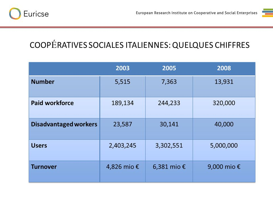 COOPÉRATIVES SOCIALES ITALIENNES: QUELQUES CHIFFRES