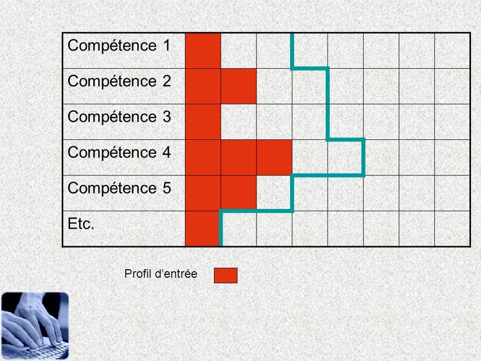 Compétence 1 Compétence 2 Compétence 3 Compétence 4 Compétence 5 Etc.