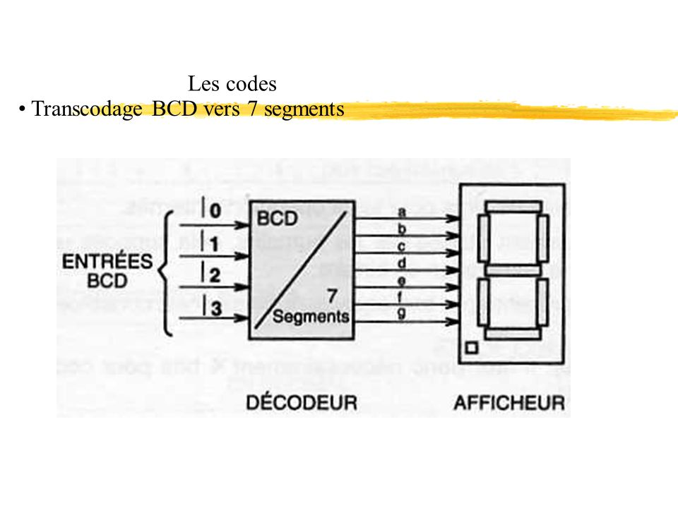 Les codes Transcodage BCD vers 7 segments