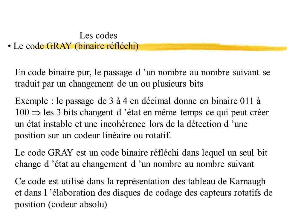 Les codes Le code GRAY (binaire réfléchi)