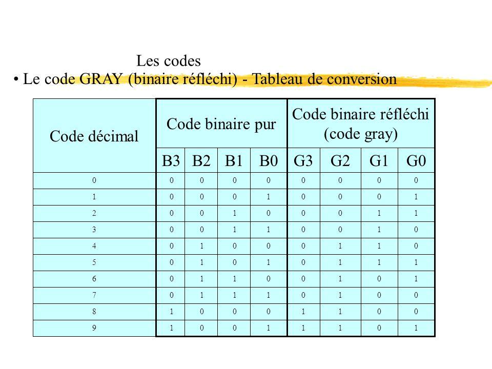Le code GRAY (binaire réfléchi) - Tableau de conversion