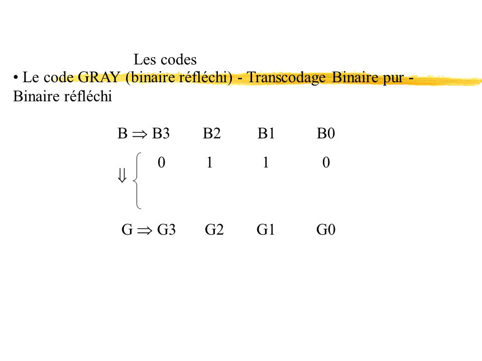 Les codes Le code GRAY (binaire réfléchi) - Transcodage Binaire pur - Binaire réfléchi. B  B3 B2 B1 B0.
