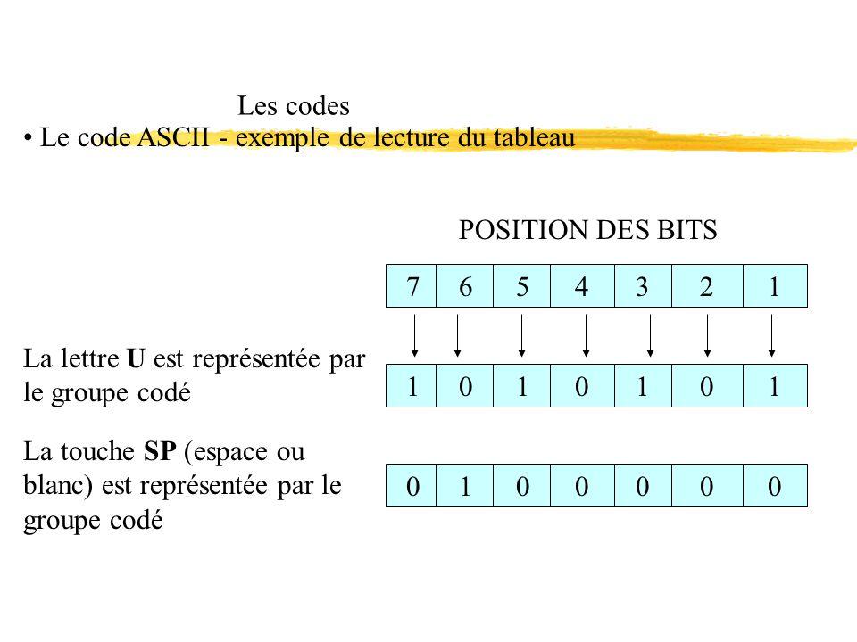 Les codes Le code ASCII - exemple de lecture du tableau. POSITION DES BITS. 7. 6. 5. 4. 3. 2.
