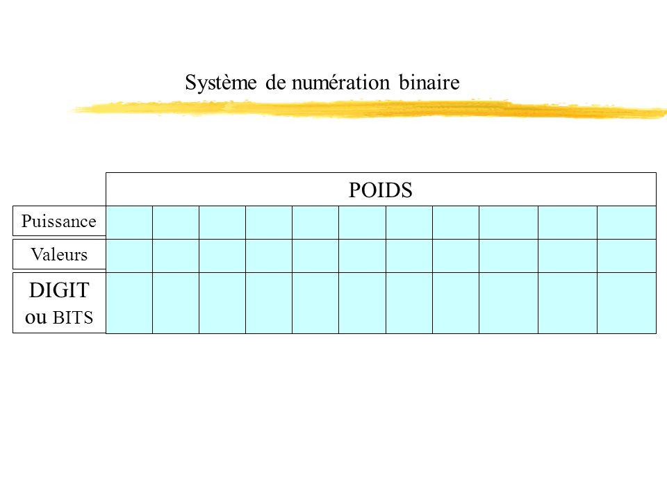 Système de numération binaire
