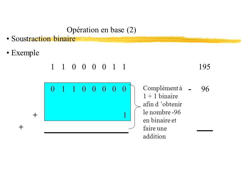 Opération en base (2) Soustraction binaire Exemple 1 1 0 0 0 0 1 1 195