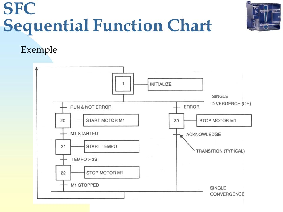 SFC Sequential Function Chart