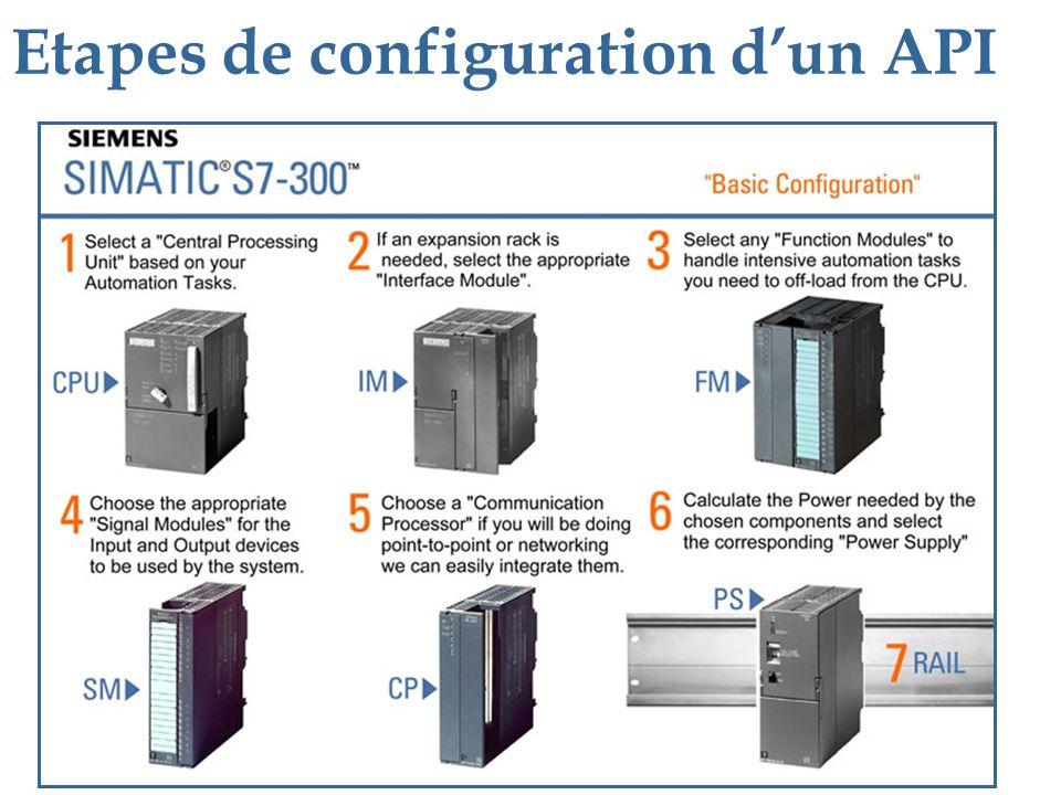 Etapes de configuration d'un API