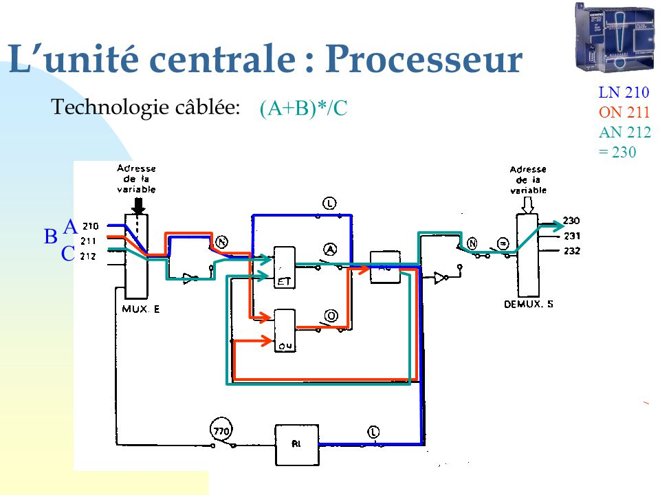 L'unité centrale : Processeur
