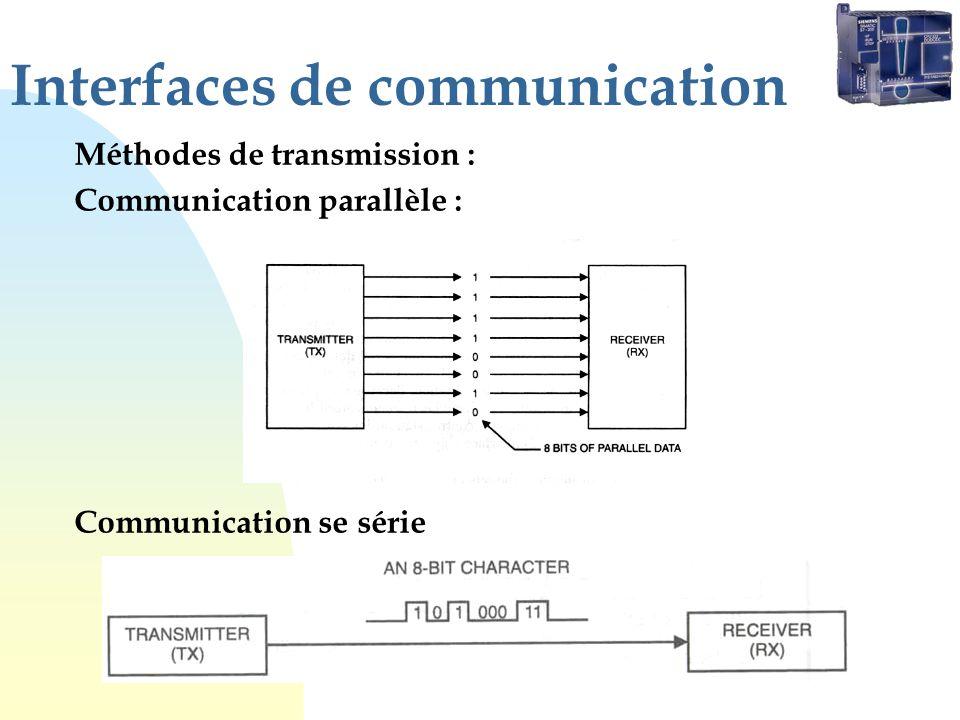 Interfaces de communication
