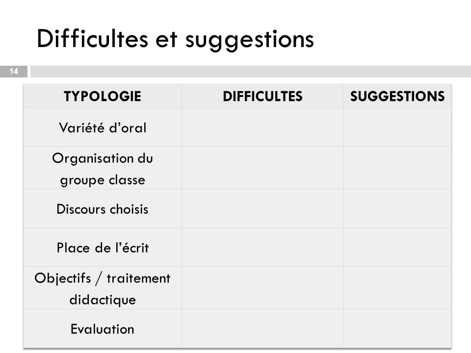 Difficultes et suggestions