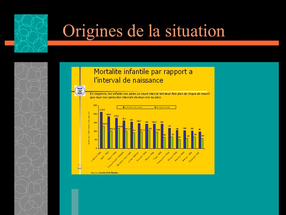 Origines de la situation