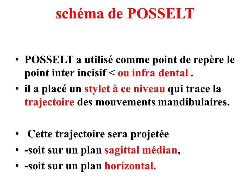 schéma de POSSELTPOSSELT a utilisé comme point de repère le point inter incisif < ou infra dental .
