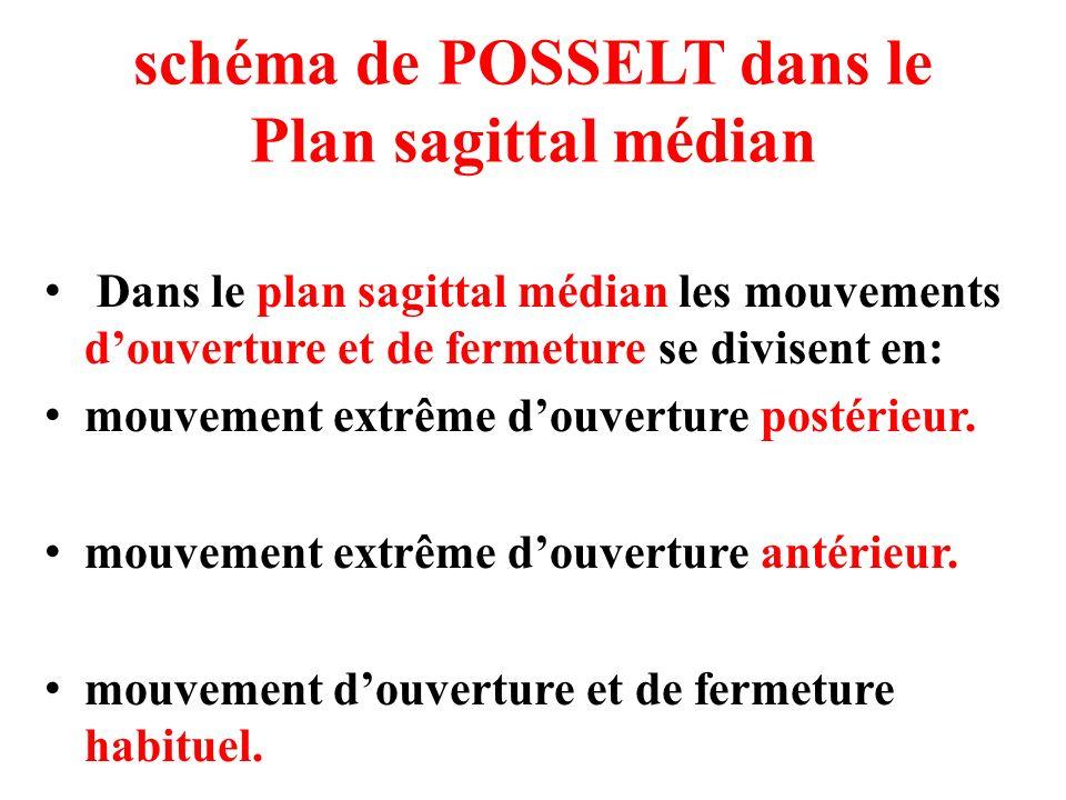 schéma de POSSELT dans le Plan sagittal médian