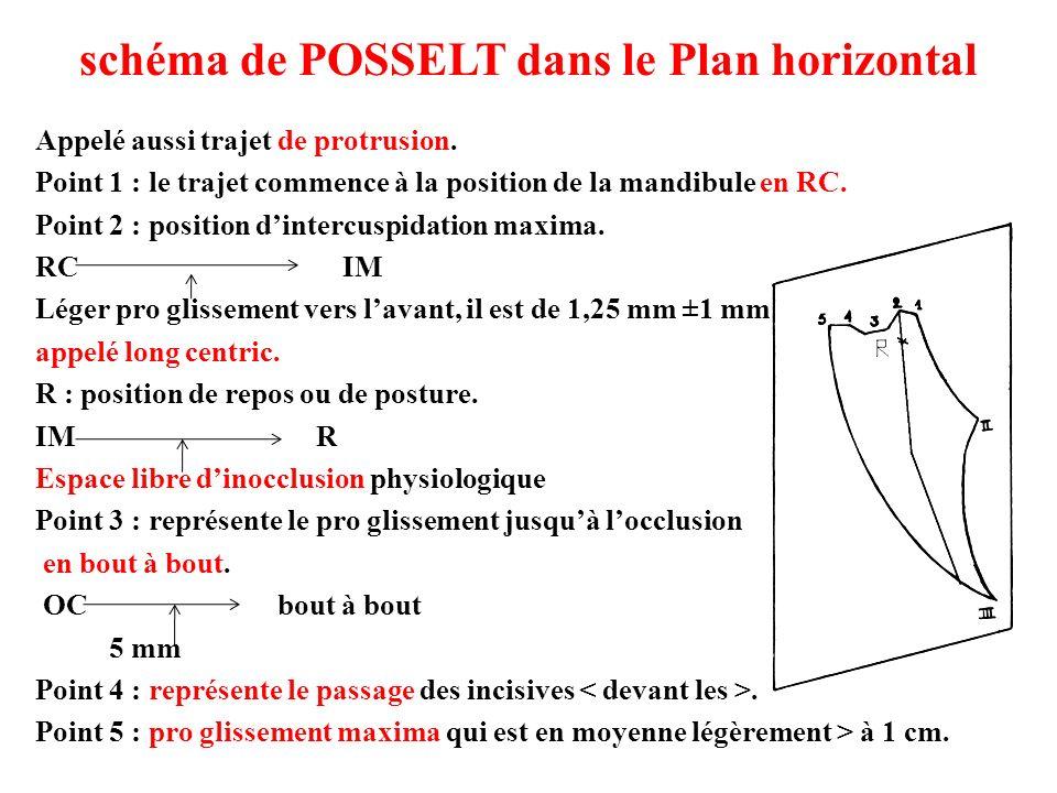 schéma de POSSELT dans le Plan horizontal