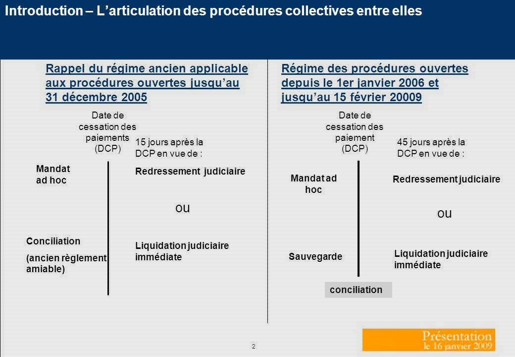 Introduction – L'articulation des procédures collectives entre elles