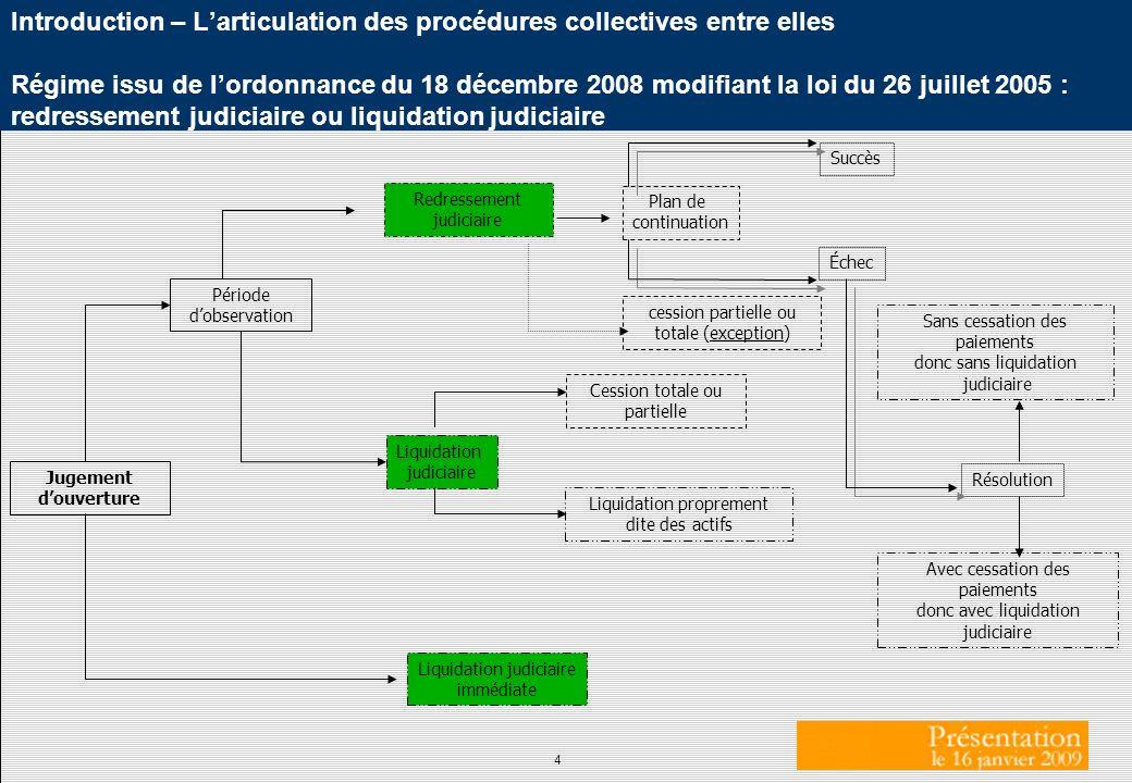 Introduction – L'articulation des procédures collectives entre elles Régime issu de l'ordonnance du 18 décembre 2008 modifiant la loi du 26 juillet 2005 : redressement judiciaire ou liquidation judiciaire