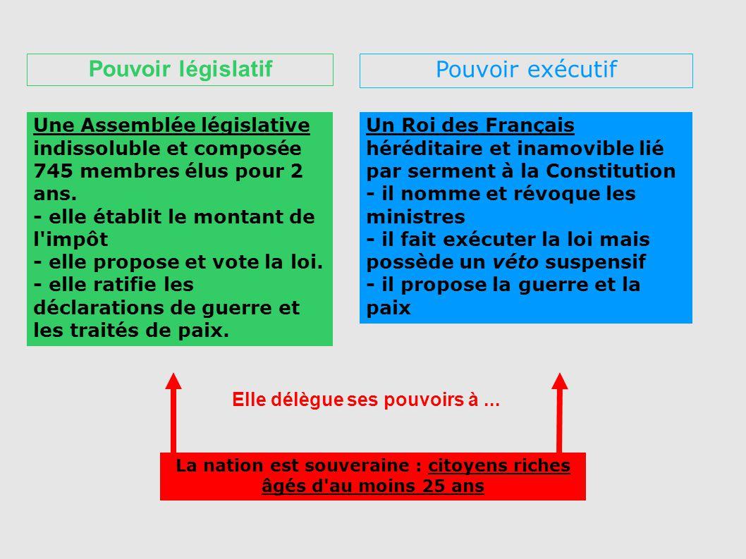 Pouvoir législatif Pouvoir exécutif