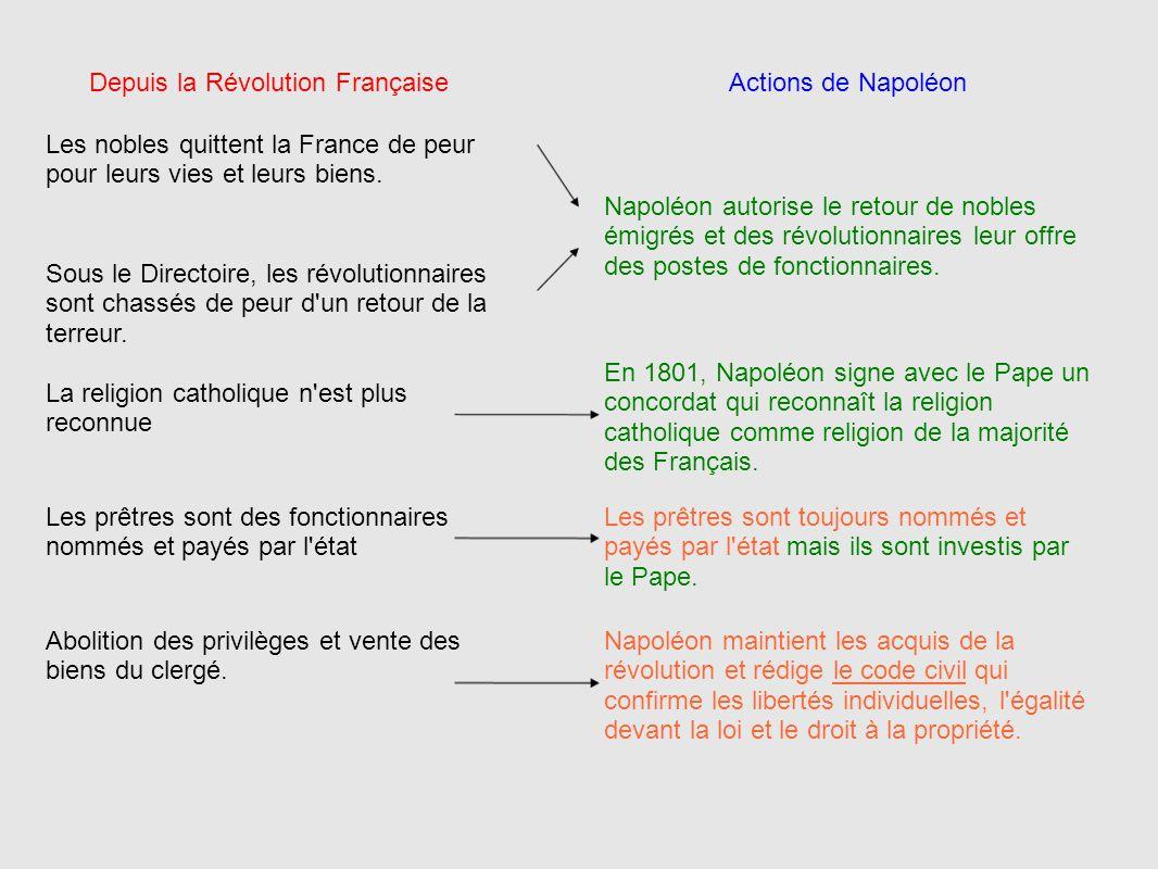 Depuis la Révolution Française