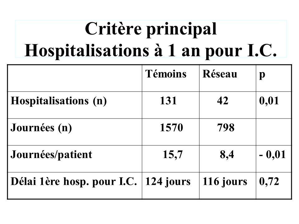 Critère principal Hospitalisations à 1 an pour I.C.