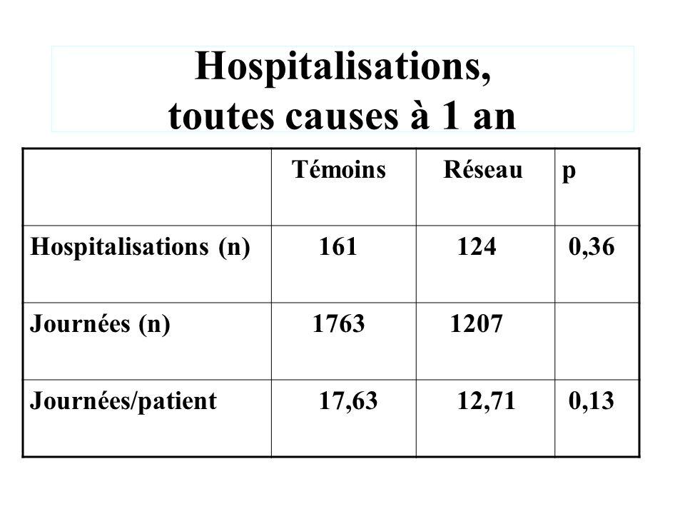 Hospitalisations, toutes causes à 1 an