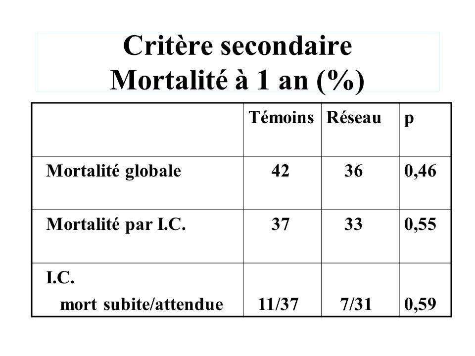 Critère secondaire Mortalité à 1 an (%)