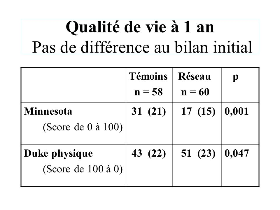 Qualité de vie à 1 an Pas de différence au bilan initial