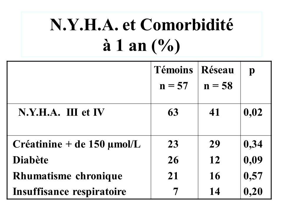 N.Y.H.A. et Comorbidité à 1 an (%)