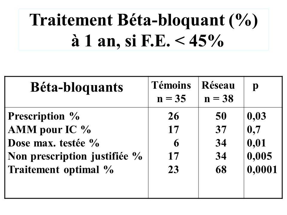 Traitement Béta-bloquant (%)