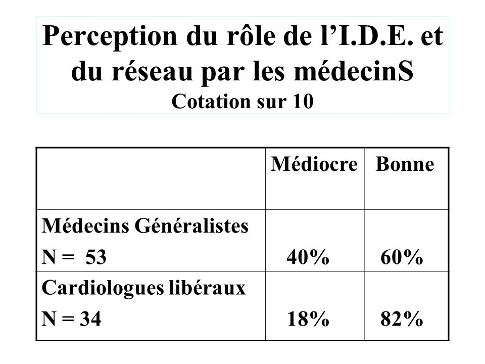 Perception du rôle de l'I. D. E