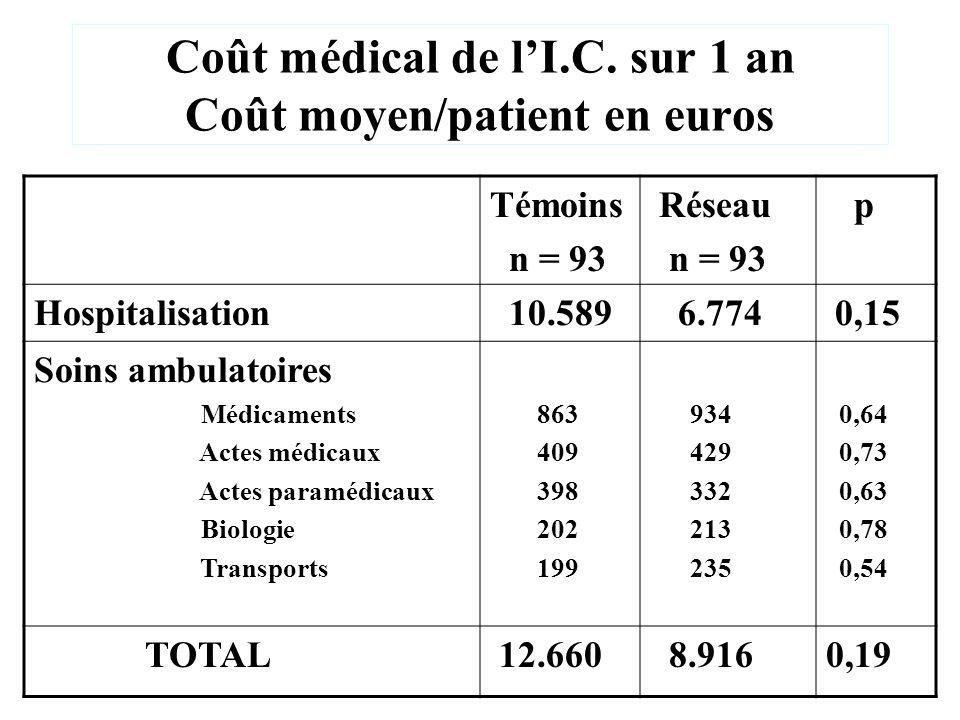 Coût médical de l'I.C. sur 1 an Coût moyen/patient en euros