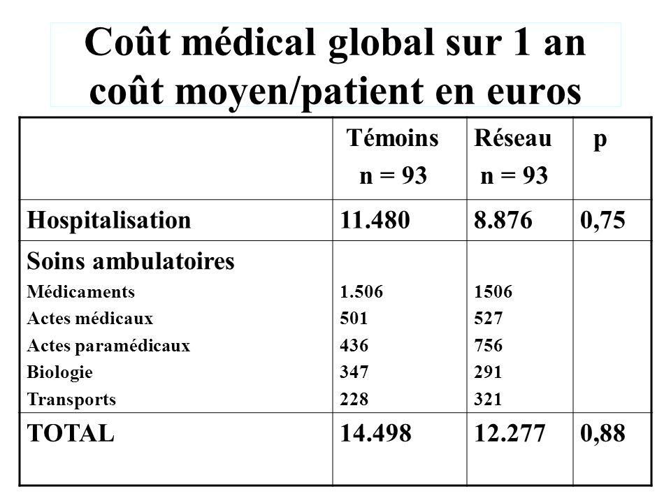 Coût médical global sur 1 an coût moyen/patient en euros