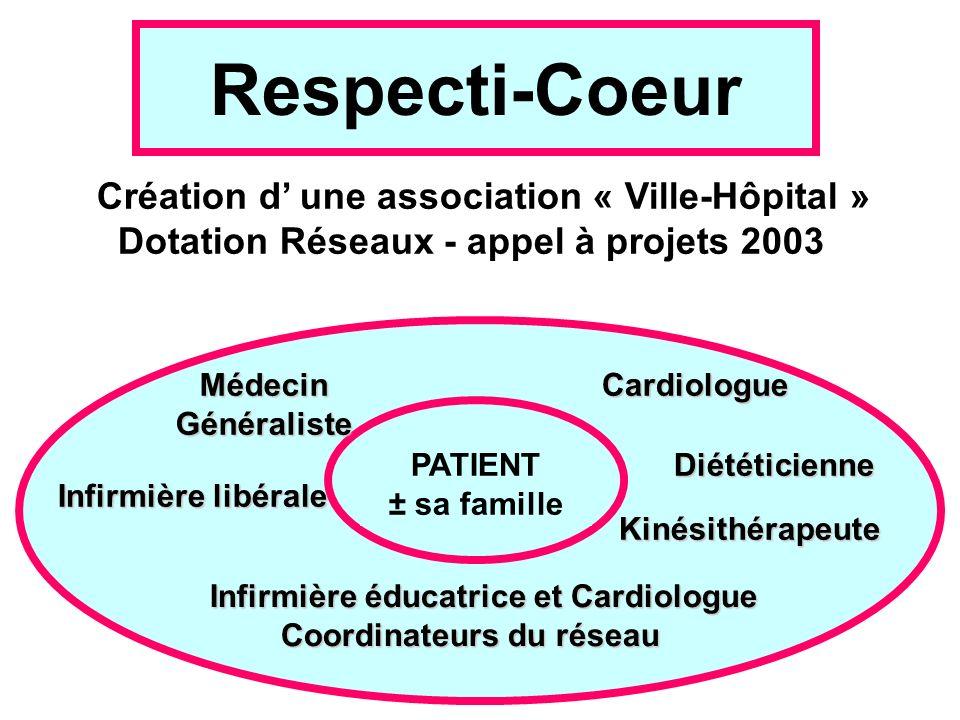 Respecti-Coeur Création d' une association « Ville-Hôpital »