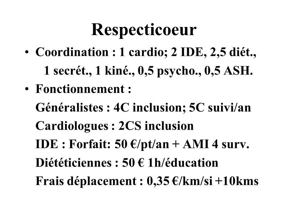 Respecticoeur Coordination : 1 cardio; 2 IDE, 2,5 diét.,