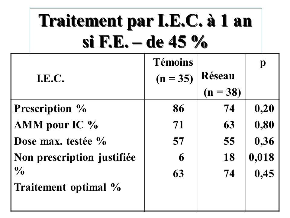 Traitement par I.E.C. à 1 an si F.E. – de 45 %