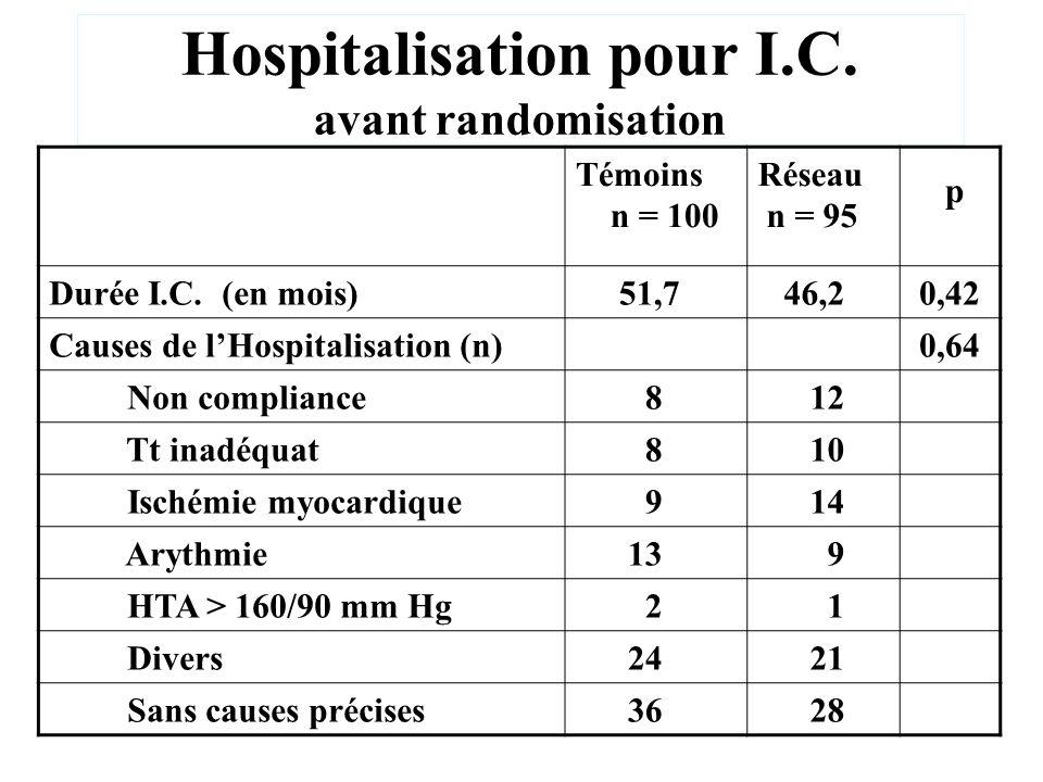Hospitalisation pour I.C. avant randomisation